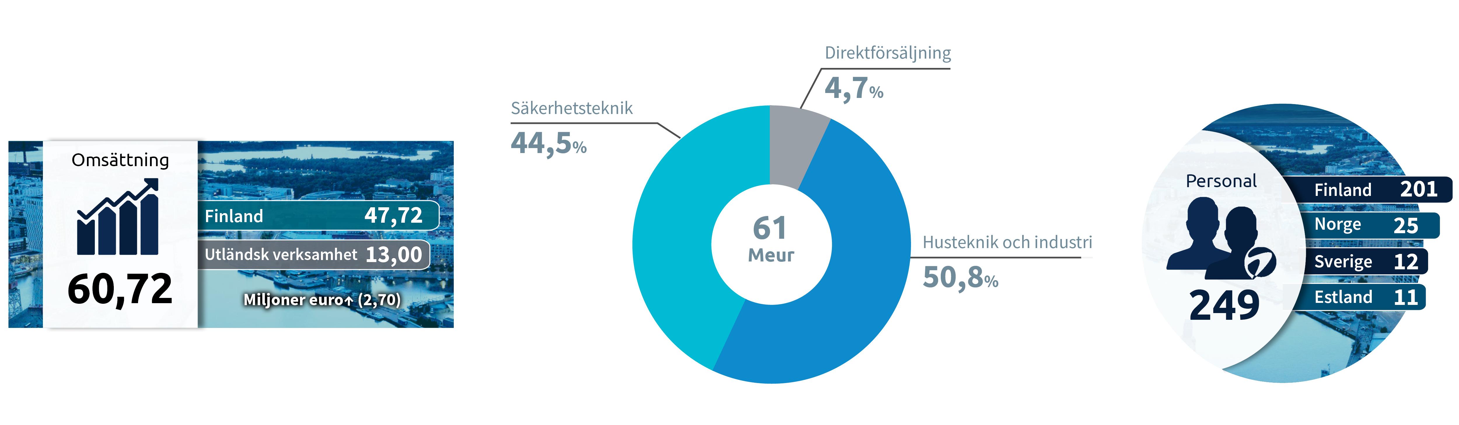Hedengren i siffror
