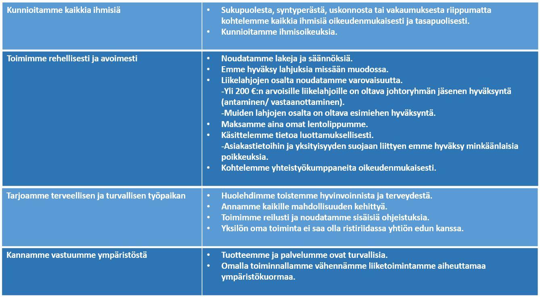 Hedengren eettiset säännöt