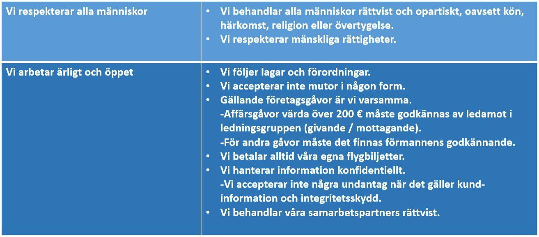 Hedengren etiska regler