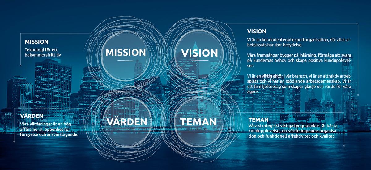 Hedengren mission och vision